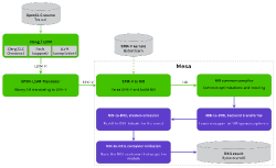 Microsoft and Collabora Announce Project to Map OpenGL and OpenCL Over DirectX 12