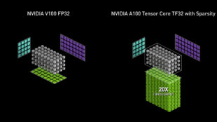 tensorfloat-32-in-the-a100-gpu-accelerates-ai-training,-hpc-up-to-20x