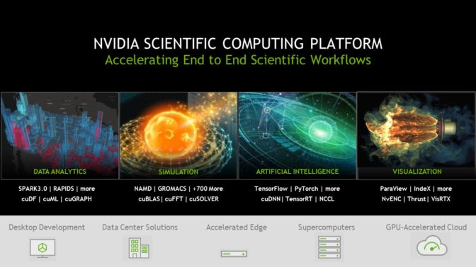 NVIDIA scientific computing platform