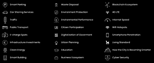 smart city factors from EasyPark