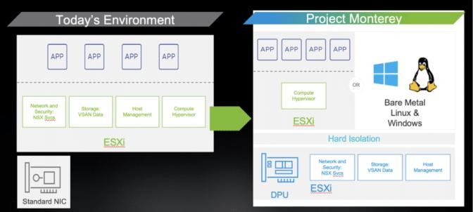 NVIDIA BlueField-2 DPU in VMware's Project Monterey
