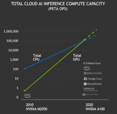 NVIDIA hits tipping point for AI acceleration on GPUs in the cloud.