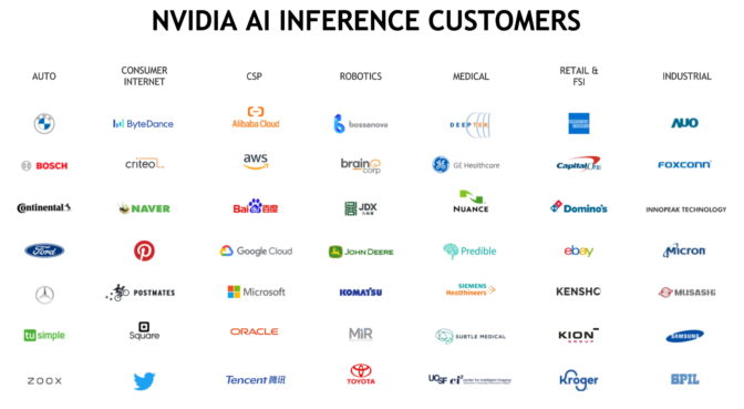 NVIDIA's AI inference customers