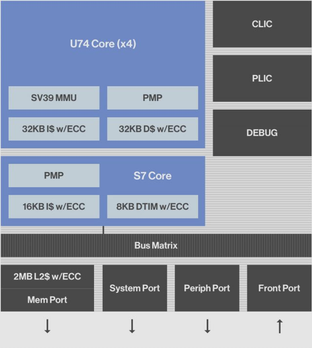 SiFIve-U74-Core