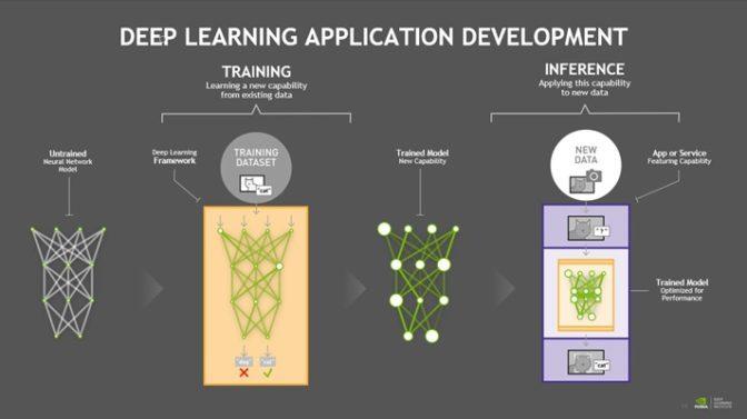 Deep Learning Application Development-