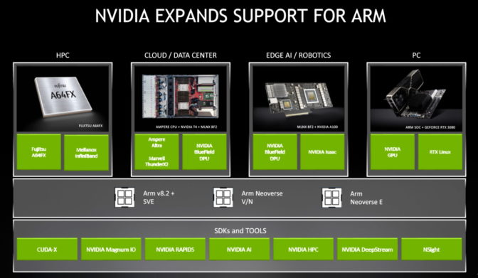 Nvidia support for Arm ecosystem