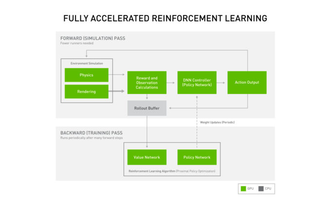deep reinforcement learning on GPUs