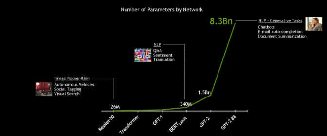 Chart showing the growing number of parameters in deep learning language models