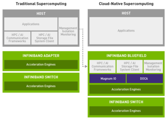 cloud-native supercomputer chart