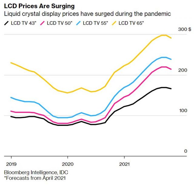 LCD-Prices