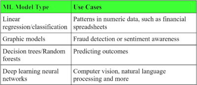Table of machine learning models
