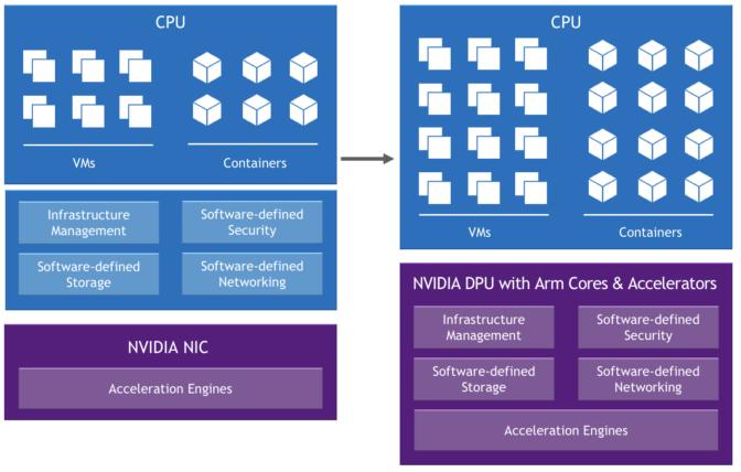 Project Monterey – Next-Generation VMware Cloud Foundation Architecture